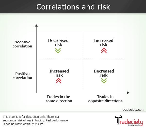 Correlations_tradeciety.