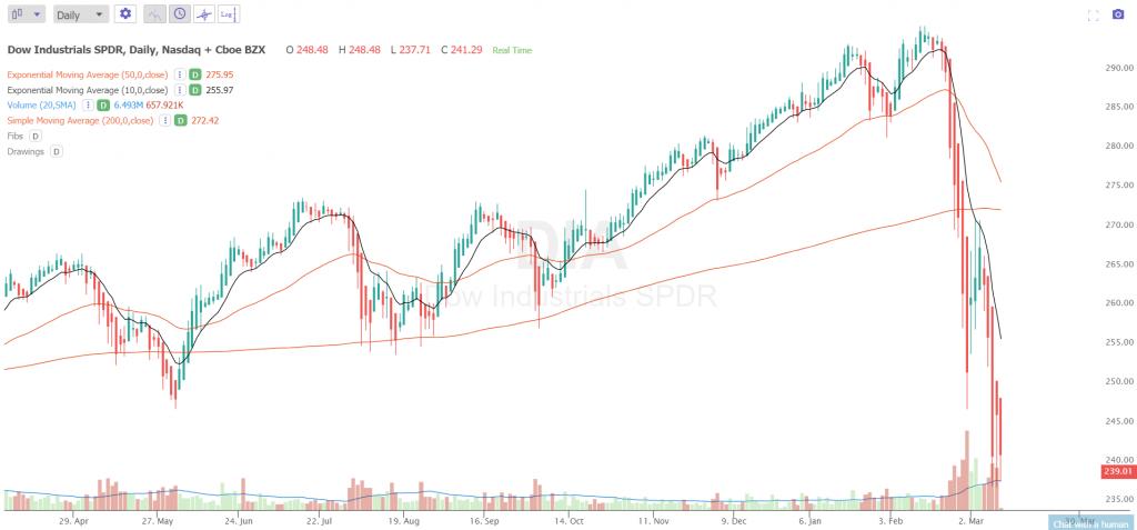 Current-DIA-Chart-3-1024x477.