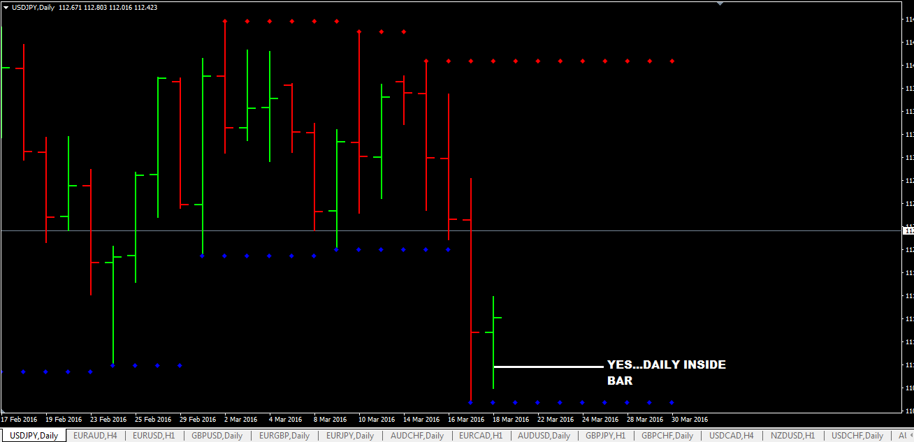 Daily-Inside-Bar-Trading-With-Support-And-Resistance-Level.