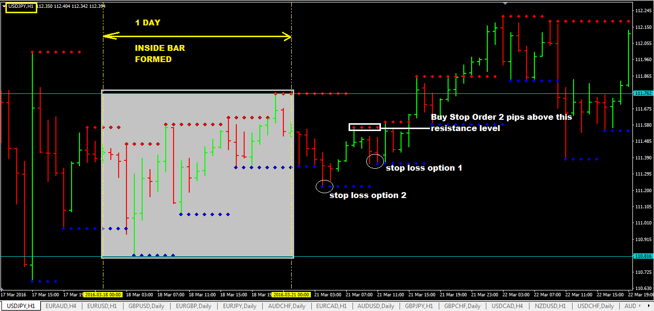 Daily-Inside-Bar-With-Support-And-Resistance-Level-Breakout-Trading-Strategy.