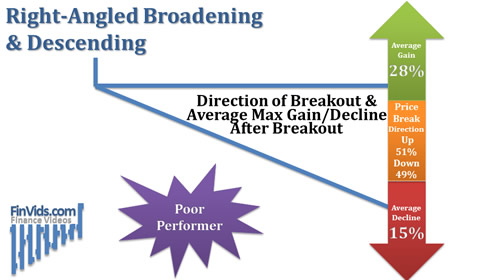 Descending-Broadening-Right-Angled-Breakout-Direction (1).