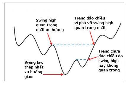 dinh-nghia-xu-huong-giam-va-xu-huong-sideway-theo-lance-beggs-traderviet-2.