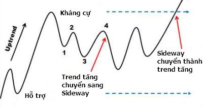 dinh-nghia-xu-huong-giam-va-xu-huong-sideway-theo-lance-beggs-traderviet-7.