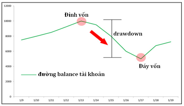 drawdown-la-gi-traderviet-1.