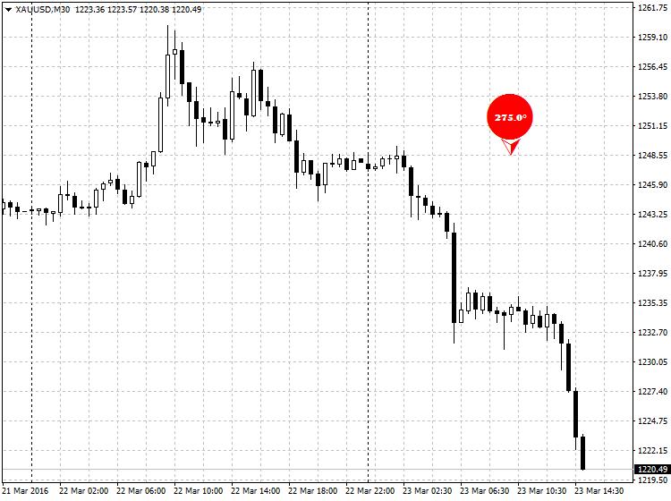 dung-forexdegree-indicator-de-do-goc-cua-gia-tren-chart-mt4-traderviet-1.