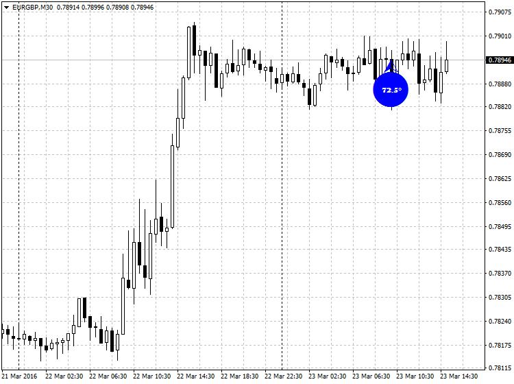 dung-forexdegree-indicator-de-do-goc-cua-gia-tren-chart-mt4-traderviet.