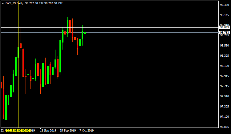 DXY_Z9Daily.