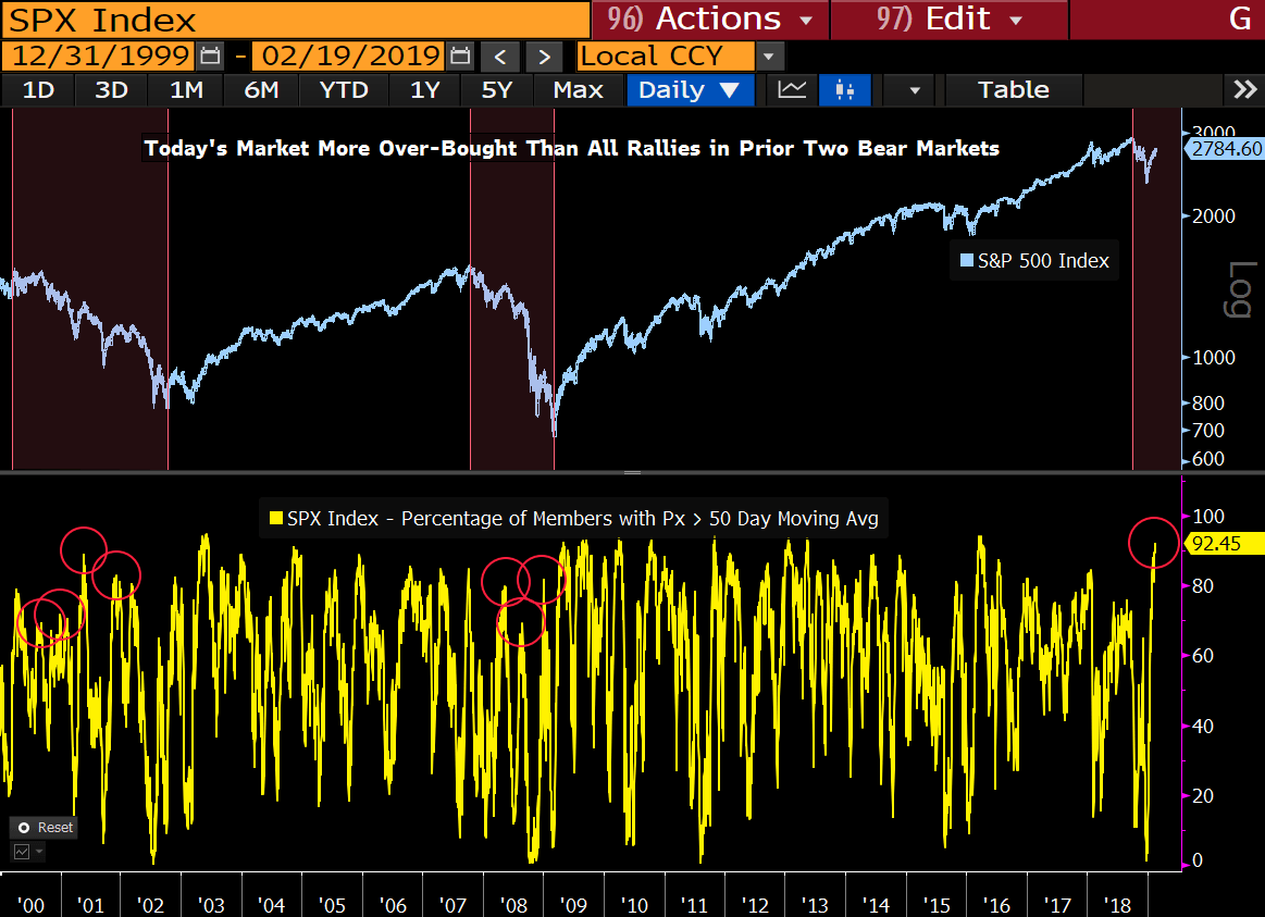 equity-bubble-march2.