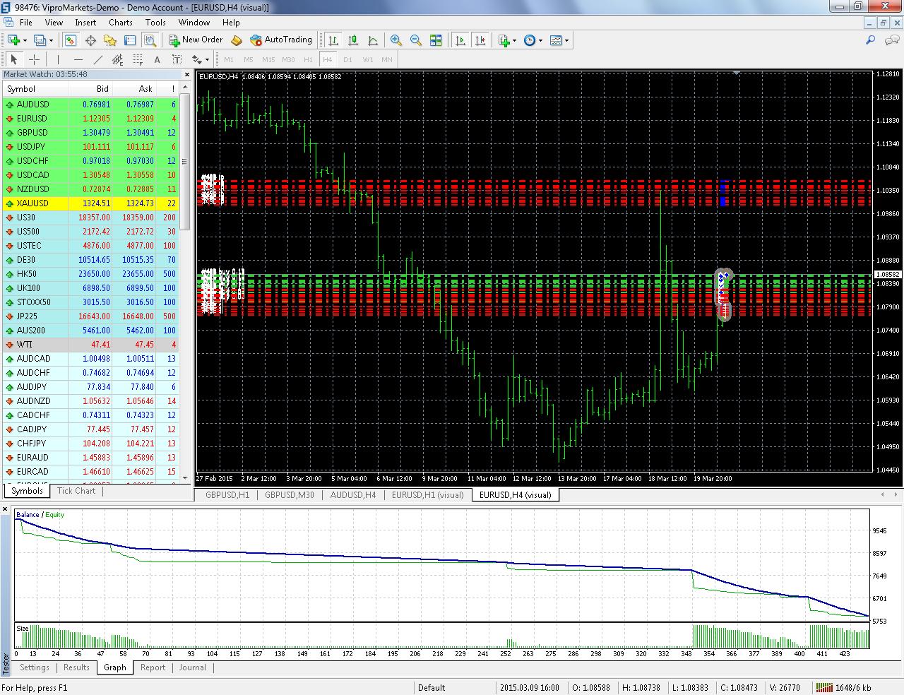 eurusd-h4-vipro-markets-ltd.