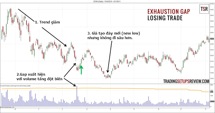 Exhaustion-Gap-Trading-Strategy-traderviet.