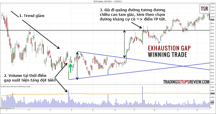 Exhaustion-Gap-Trading-Strategy-Winning-Trade traderviet.