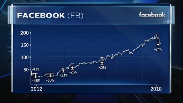 facebook-stock-traderviet-1.PNG