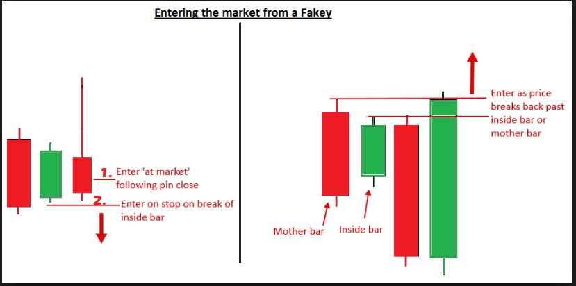 fakey-trading-strategy.