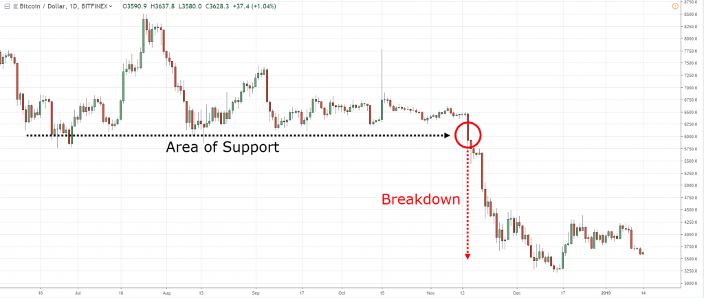 false-breakout-traderviet-2.