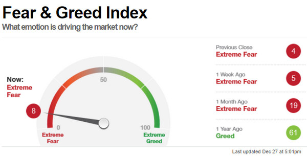 fear-greed-index-traderviet.