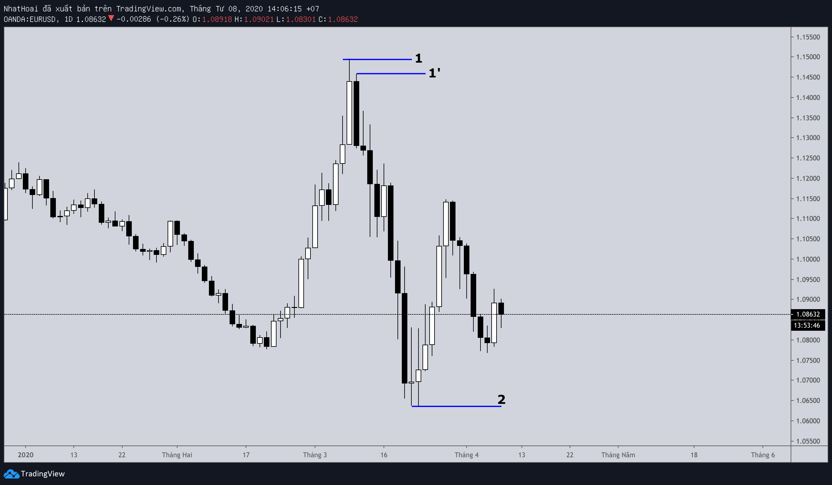 fibonacci-traderviet20.