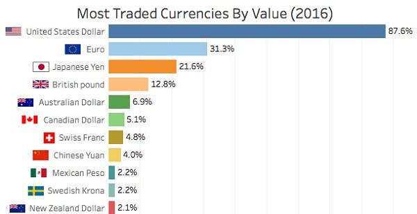 forex-currencies-4-cap-tien-te-pho-bien-nhat-tren-thi-truong-traderviet-2.