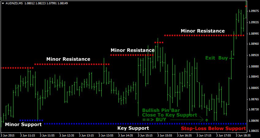 Forex-Scalping-Strategy-Using-Pin-Bar-And-Support-And-Resistance.