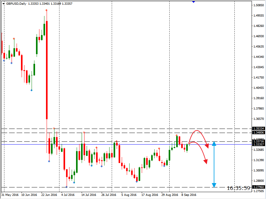 gbpusd 13.09 daily.