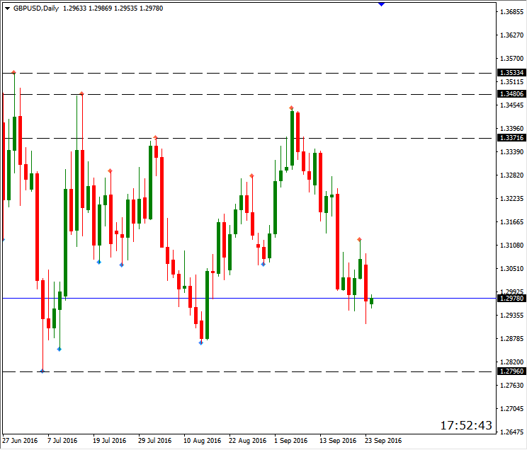 gbpusd 26.09 daily.