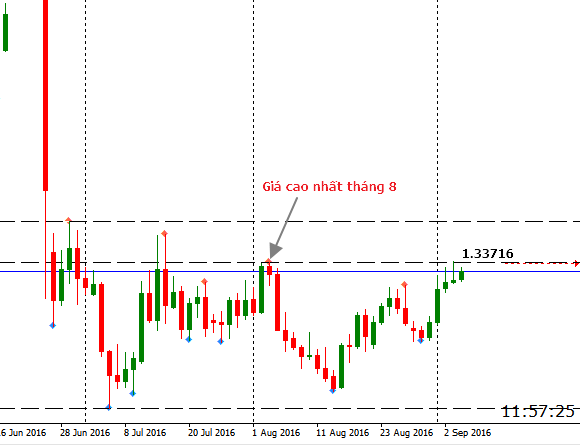 gbpusd 6.9 daily.