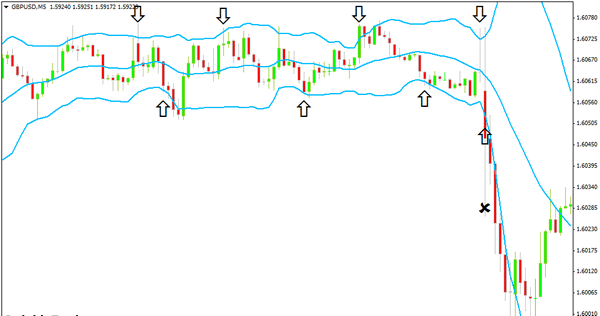gbpusd-bollinger-bands-scalping.