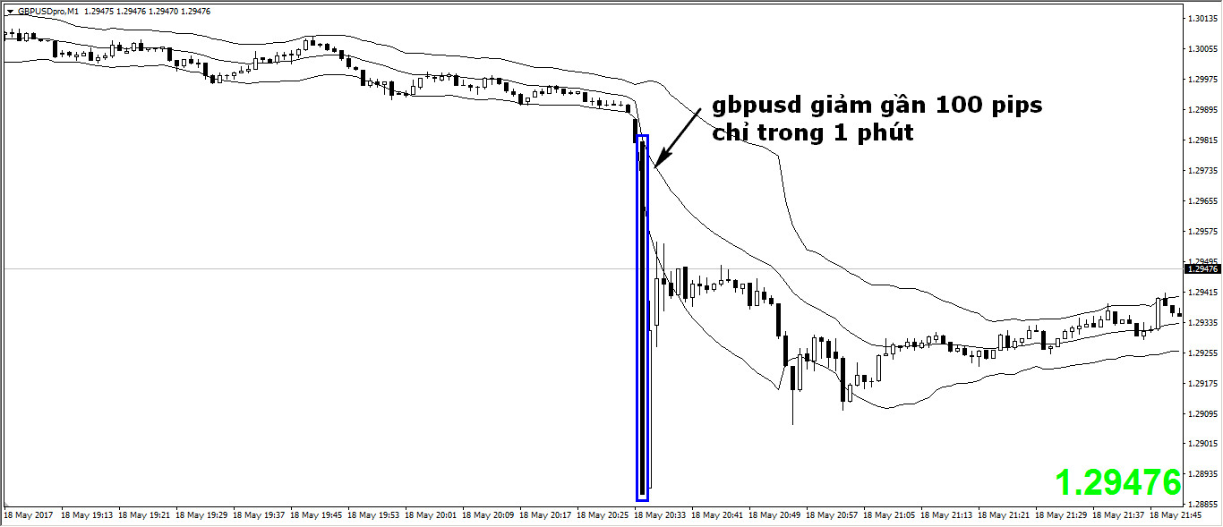 gbpusd-flash-crash-traderviet.