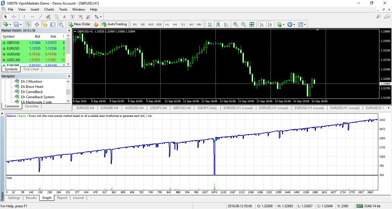 gbpusd-h1-vipro-markets-ltd-2.