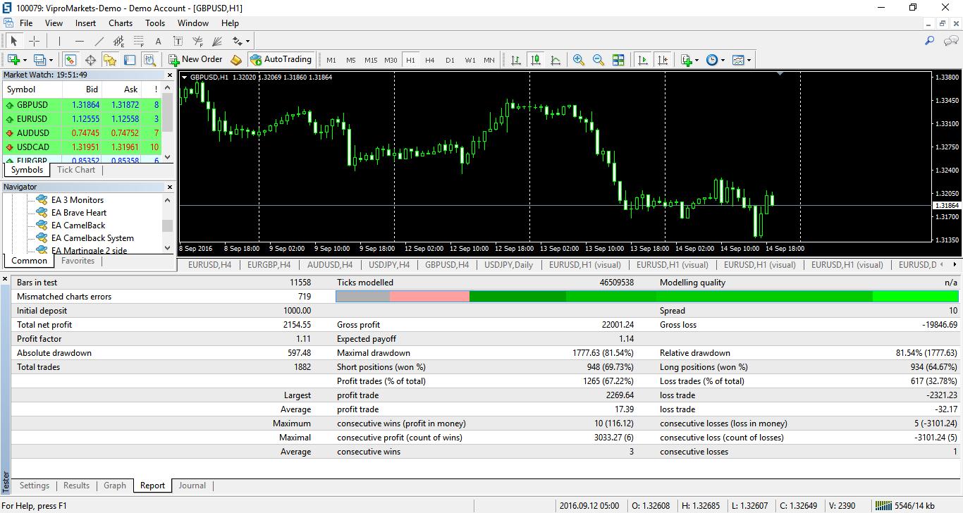 gbpusd-h1-vipro-markets-ltd.