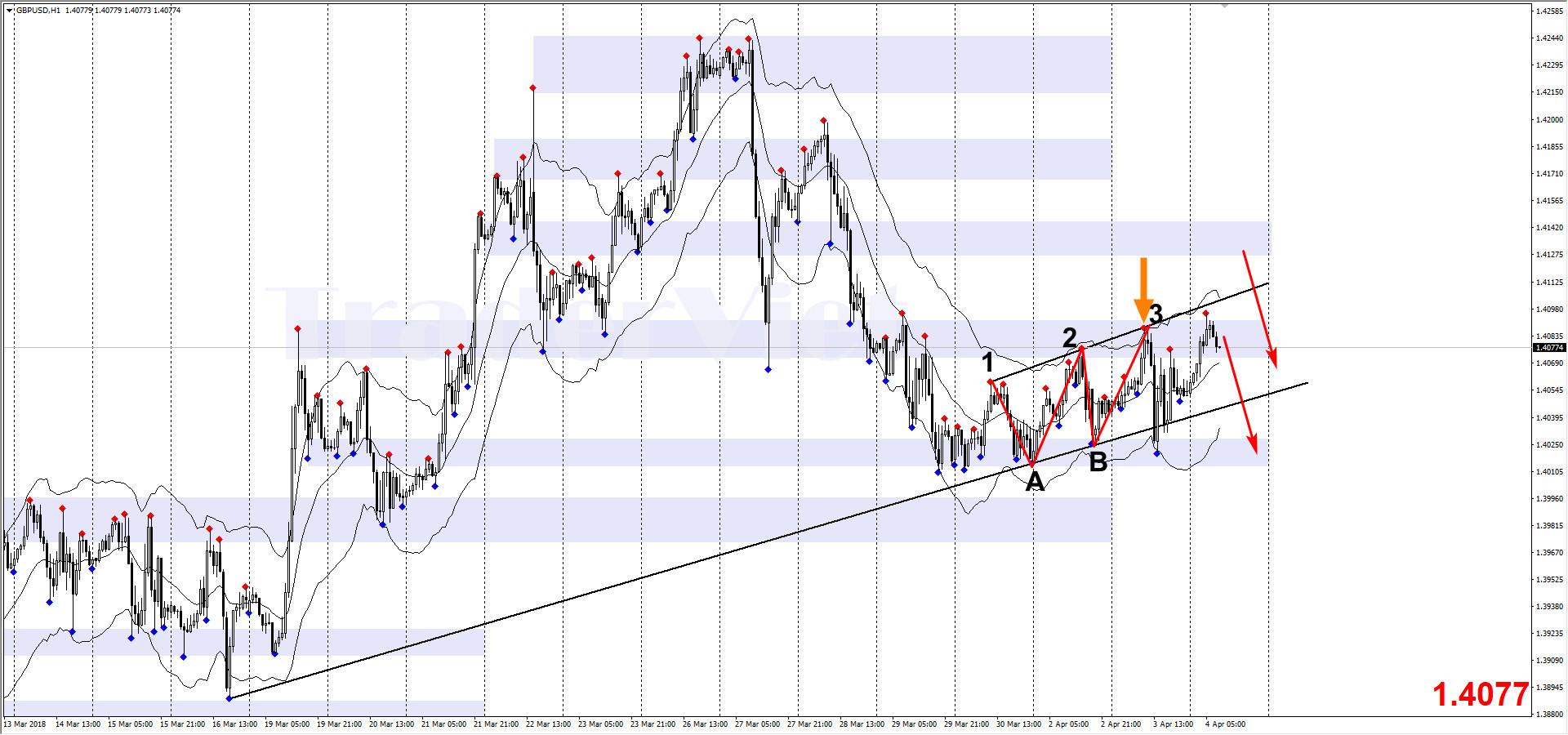 Phân tích Forex phiên Âu ngày 04/04 - Một số mô hình và vùng giá cần lưu ý - www.TAICHINH2A.COM