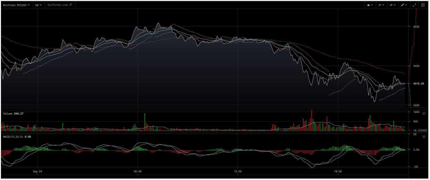 giá bitcoin giảm 2 - traderviet.
