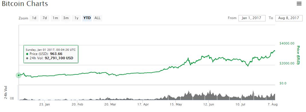 giá bitcoin - traderviet.
