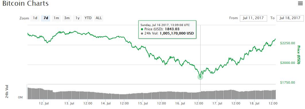 giá bitcoin và ethereum hồi phục 2.