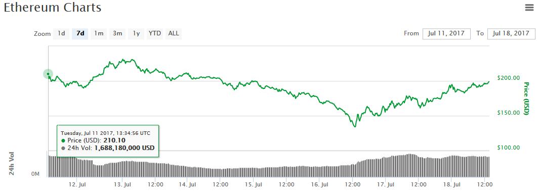 giá bitcoin và ethereum hồi phục 3.