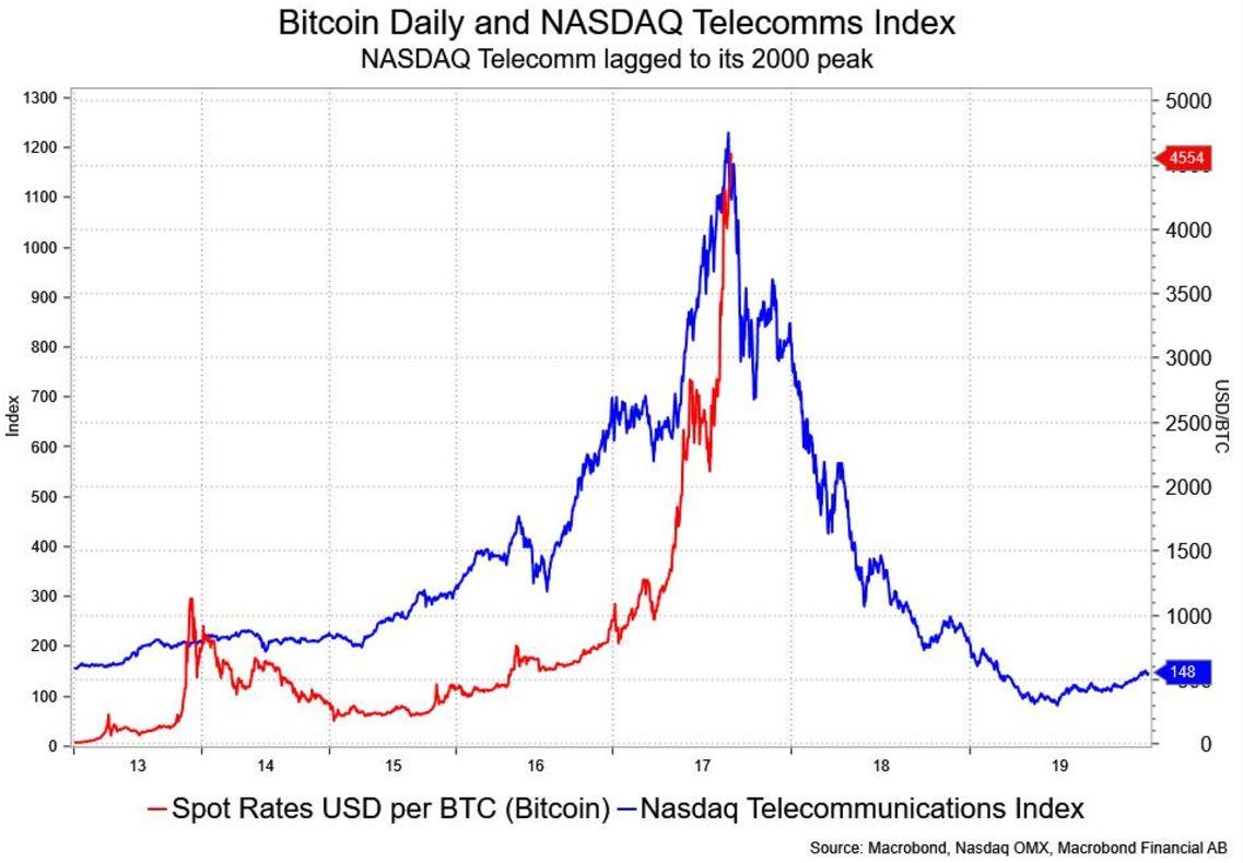 giá bitcoin vs nasdaq.JPG