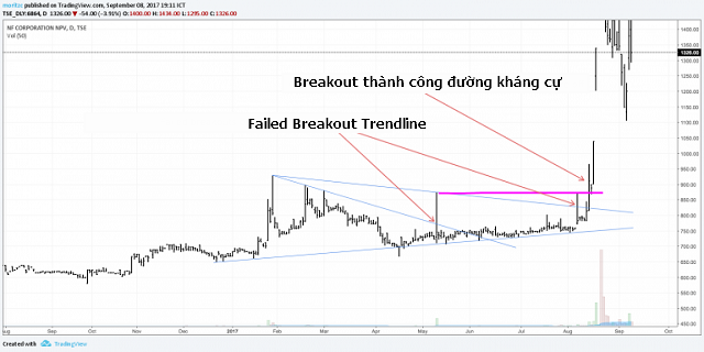 giao-dich-theo-phuong-phap-breakout-traderviet-6.