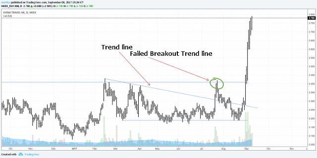 giao-dich-theo-phuong-phap-breakout-traderviet-7.