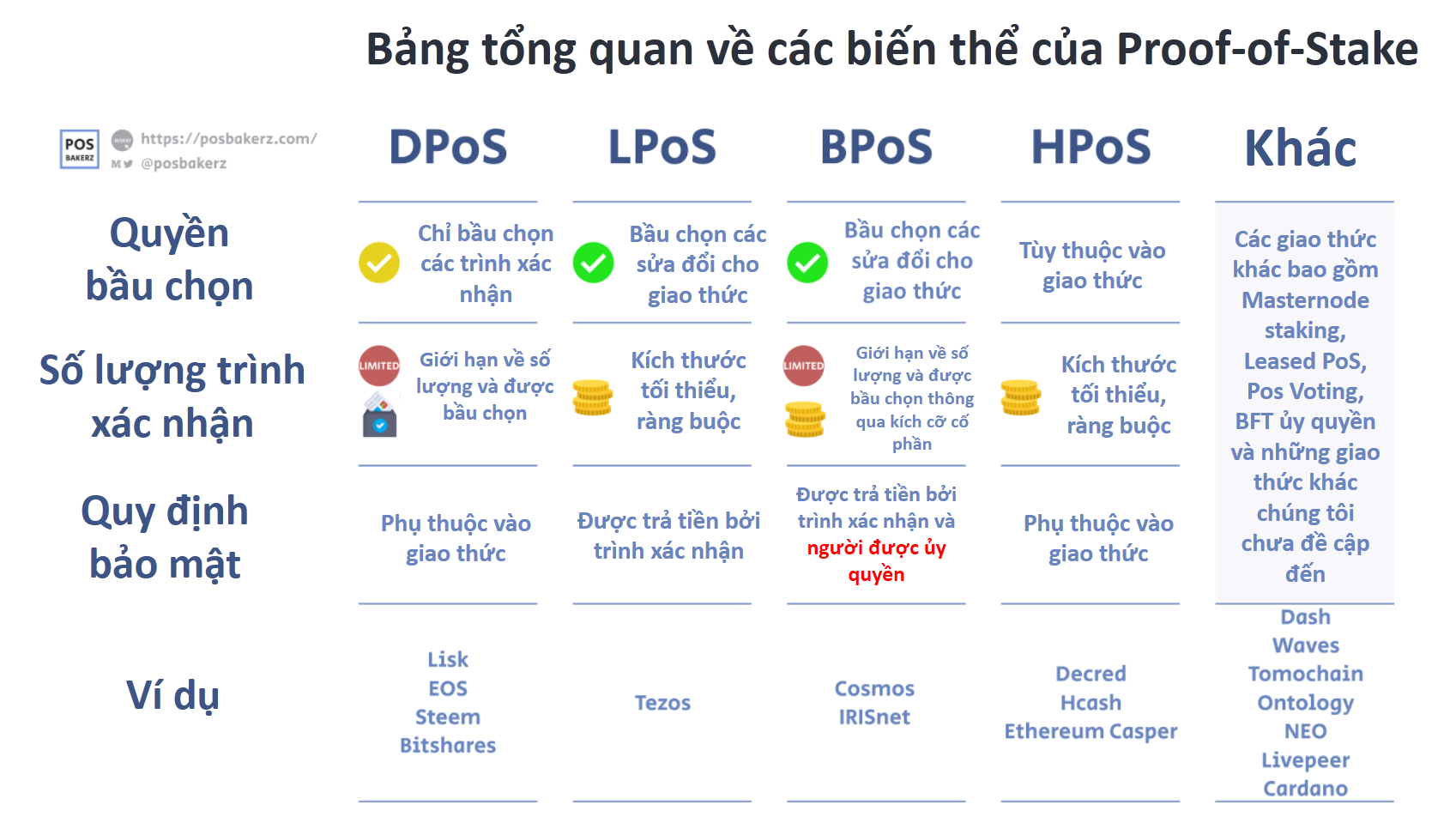 gioi-thieu-va-huong-dan-ve-cac-bien-the-cua-proof-of-stake-dpos-lpos-bpos-hpos.