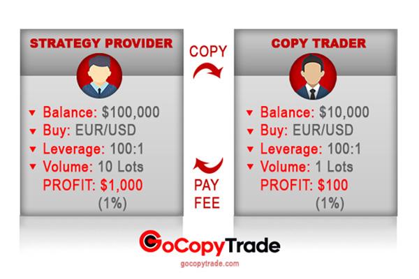 gocopytrade-social-trading-giao-dich-xa-hoi-2.