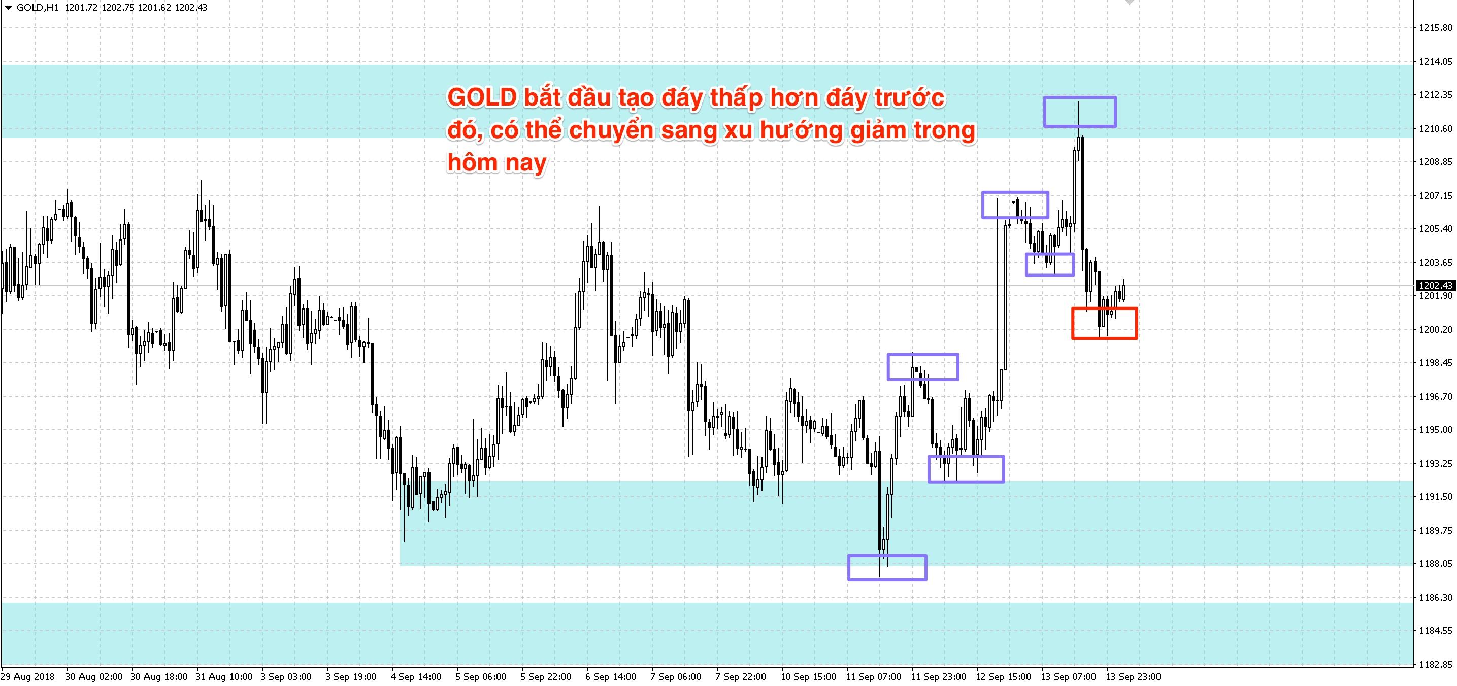 gold-xu-huong-1.