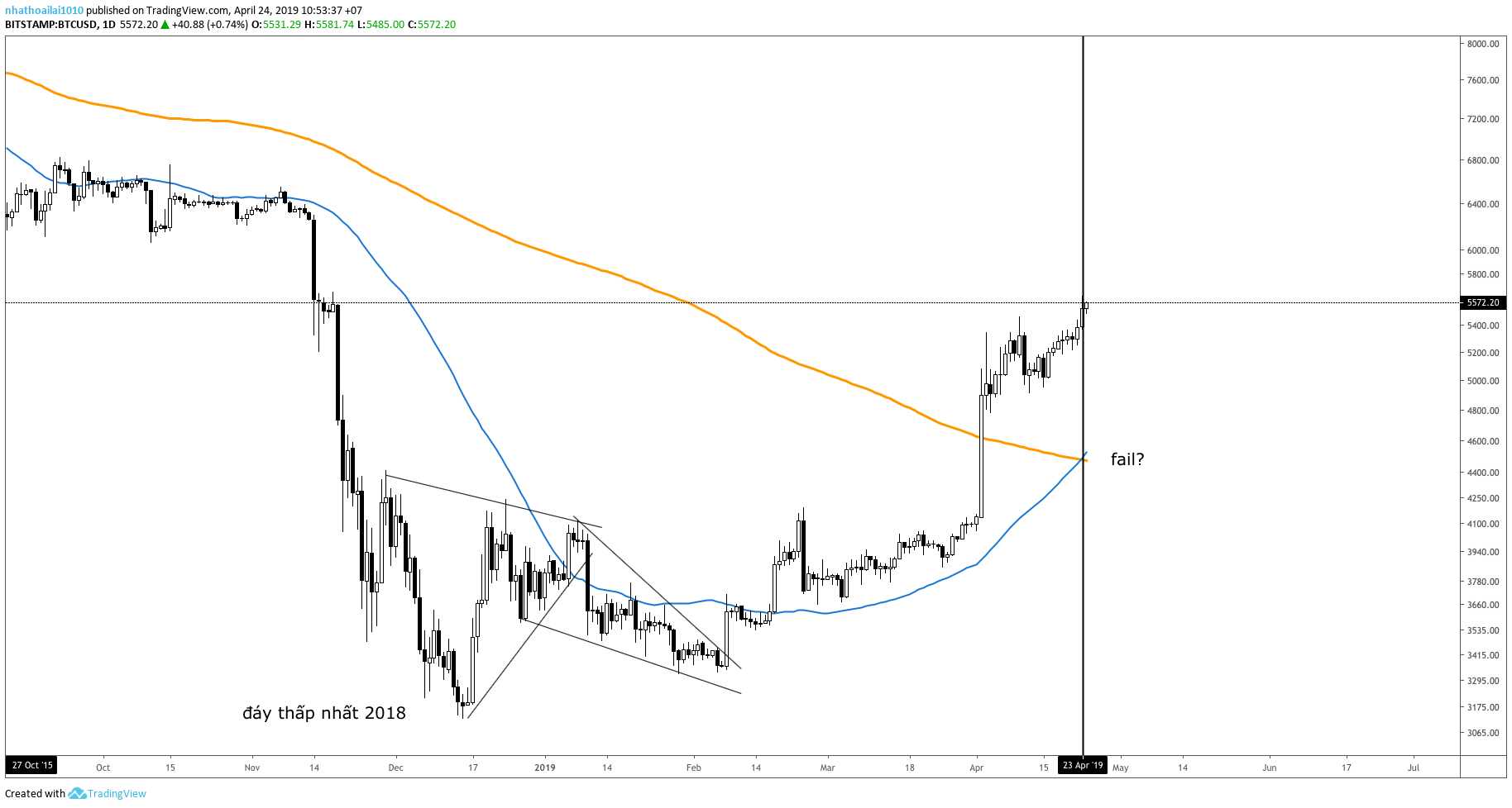 golden-cross-bitcoin-traderviet8.