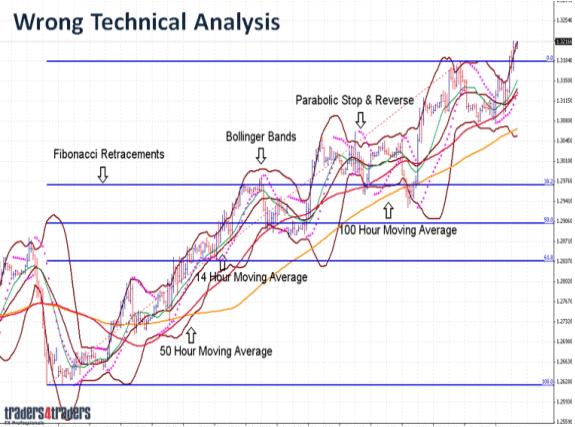 hay-vut-het-cac-indicator-di-va-trade-theo-phuong-phap-cua-bank-trader-de-tao-loi-nhuan-on-dinh3.