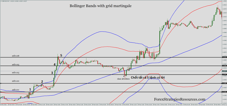 he-thong-giao-dich-bollinger-band-martingale-traderviet-2.