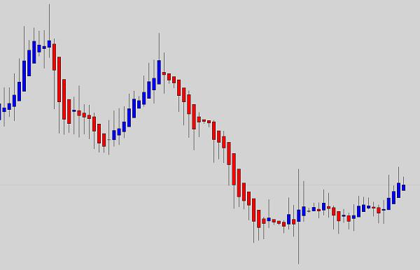 heiken-ashi-chart-traderviet-2.