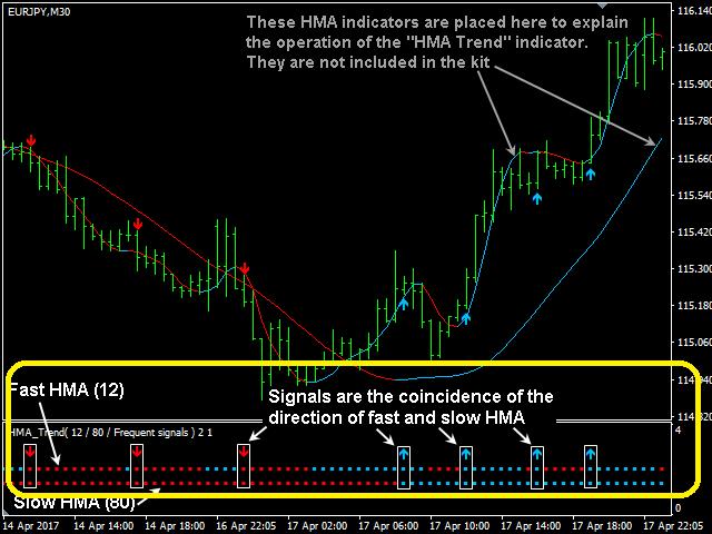 Chỉ báo HMA Trend - Đường MA cho tín hiệu theo trend cực tốt   Page 2