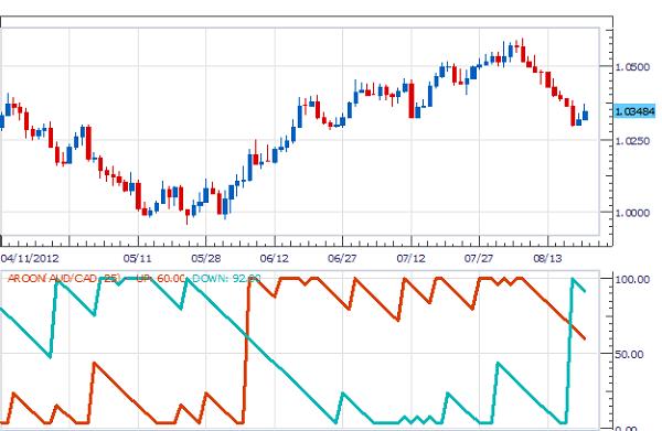 indicator-aaron-traderviet-1.