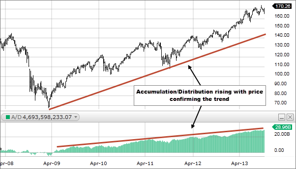 indicator-accumulation-distribution-traderviet-1.