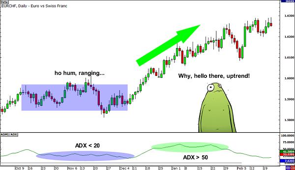 indicator-adx-traderviet-1.