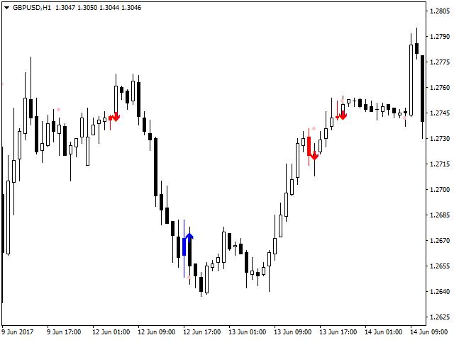 Tổng hợp các indicator cho tín hiệu giao dịch cực tốt