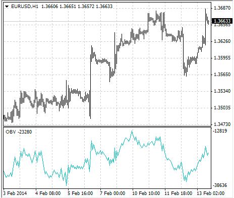 indicator-onbalance-traderviet-1.